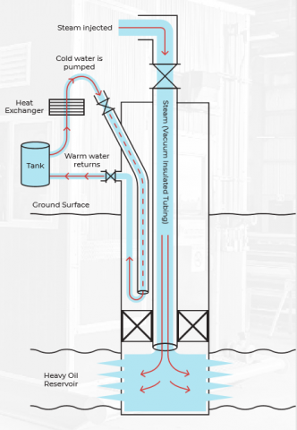 GERI's Annular Cooling Loop Technology showing a wellbore with Vacuum Insulated Tubing, a packer, and a coiled tubing cooling loop